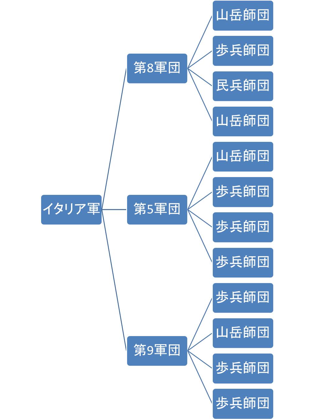 部隊編成の参考資料: 仁科二等兵ニコニコ支店のブログ